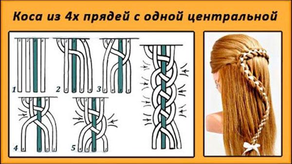 Французская коса для девочки